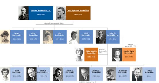 John D. Rockefeller family tree